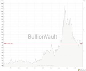 Silberpreisentwicklung 20 Jahre