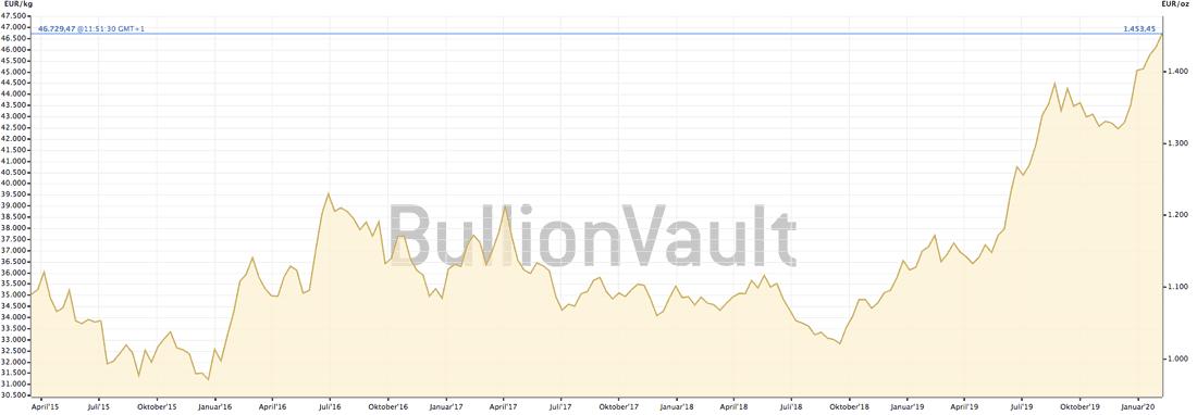 Goldpreis heute und vor 20 Jahren